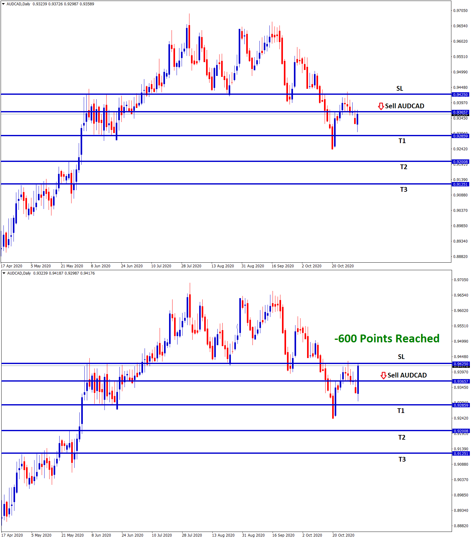 AUDCAD reach 600 points loss in sell