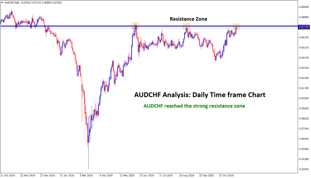 AUDCHF at the resistance zone now