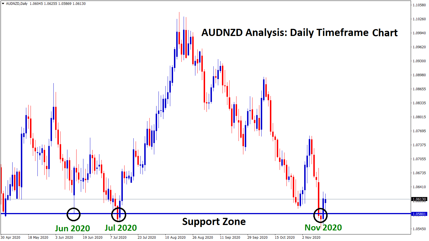 AUDNZD bouncing back from the support zone in daily chart