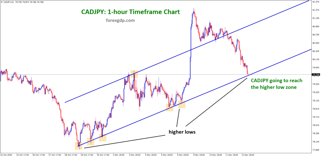 CADJPY down to higher low of uptrend line in 1hr chart