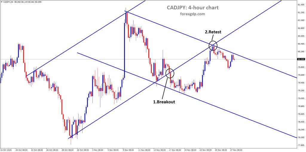 CADJPY h4 breakout retest chart analysis
