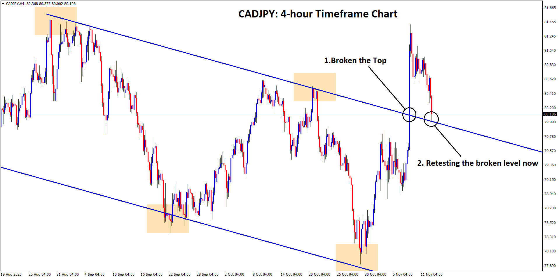 CADJPY retesting the broken level now in h4 channel chart