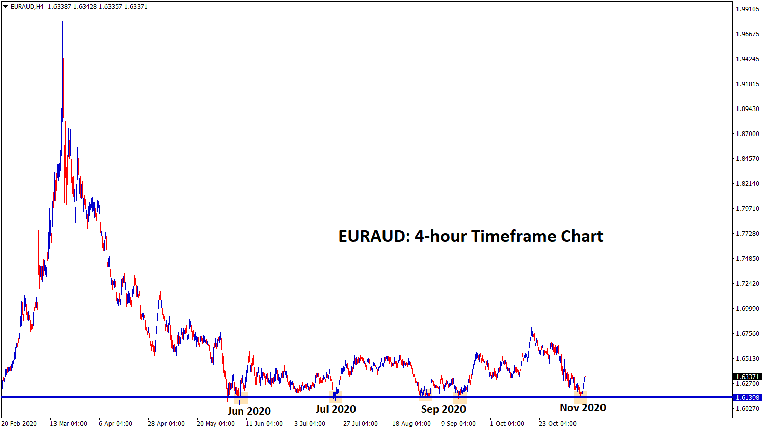 EURAUD reach the Strong Support zone and bouncing back