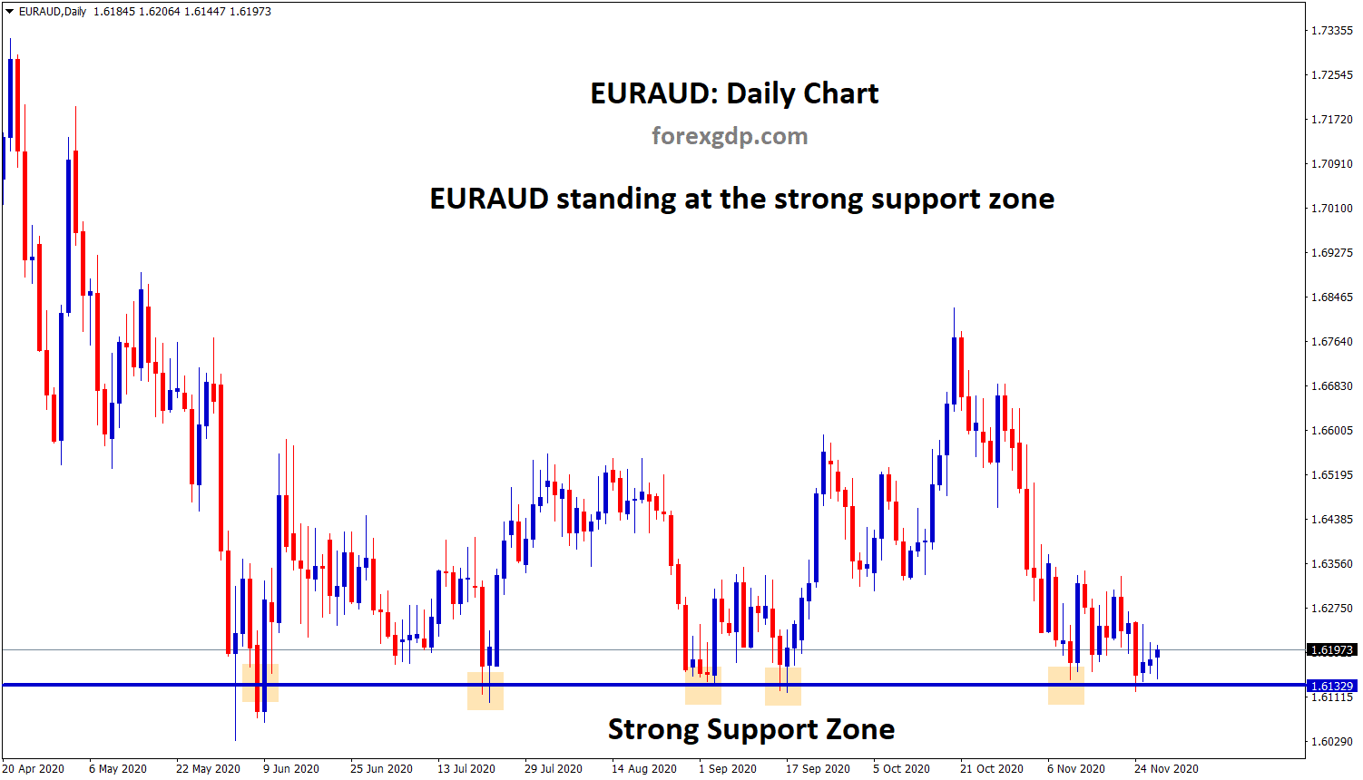 EURAUD strong support zone now