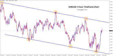 EURCADH4 Downtrend channel range