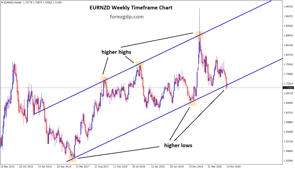 EURNZD higher low level weekly analysis