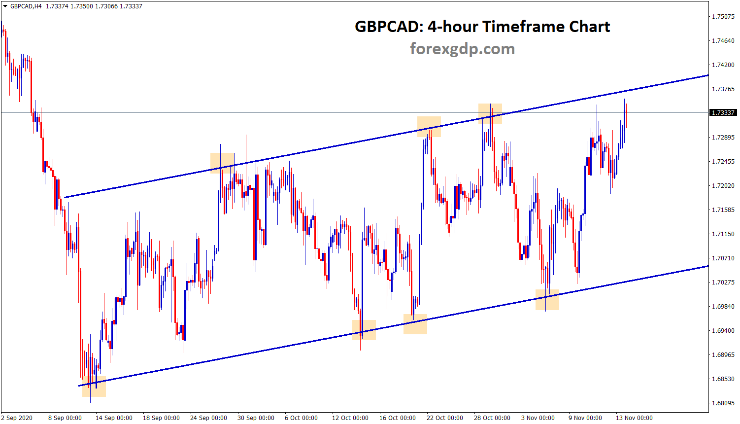 GBPCADH4 Ascending Channel