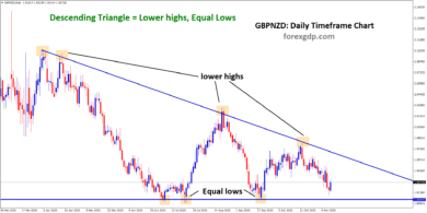 GBPNZDDaily descending triangle pattern