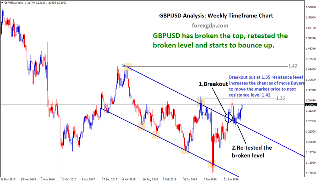 GBPUSD breakout and retest zone to rise market to next resistance level