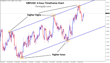 GBPUSDH4 uptrend line chart