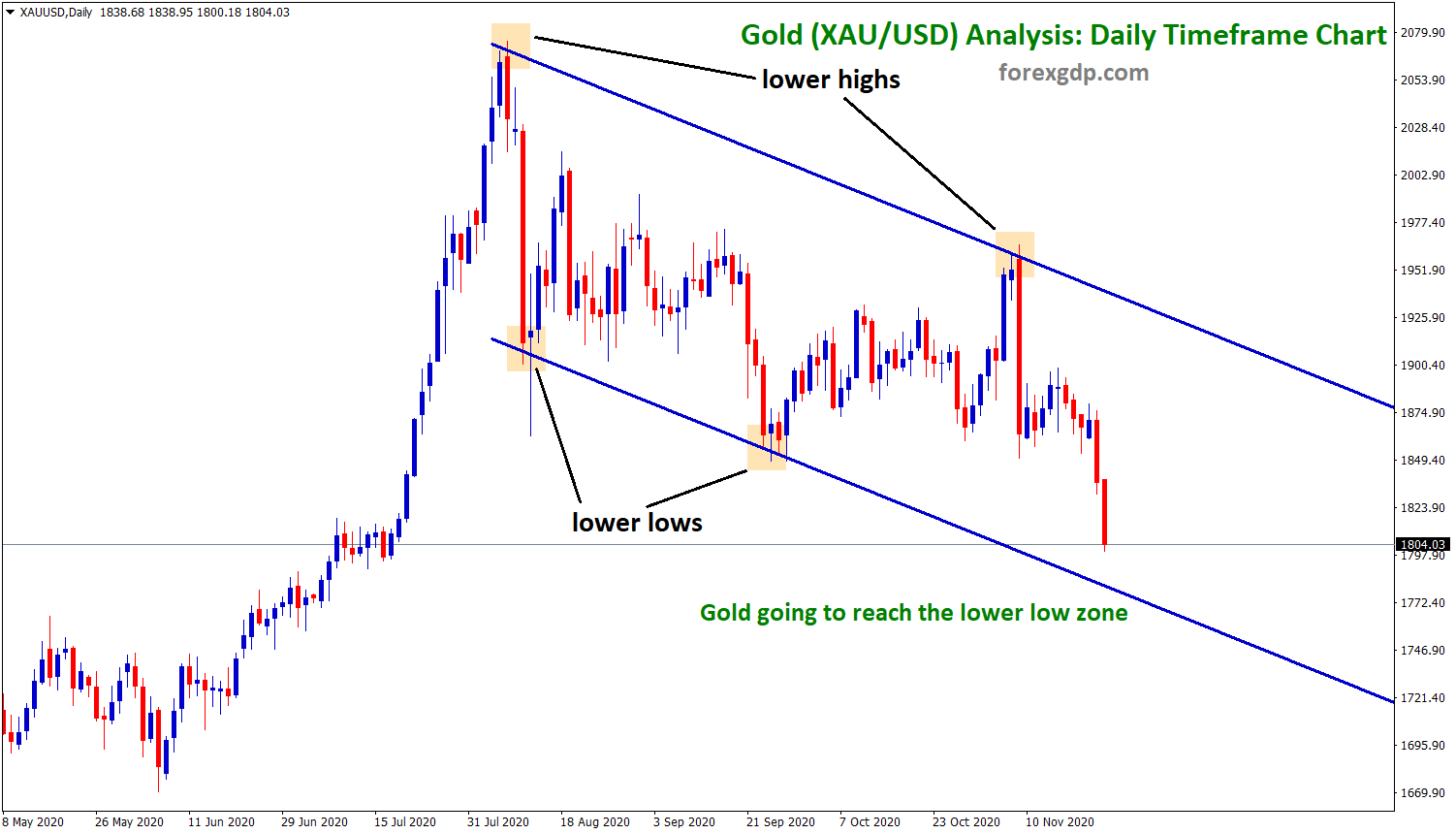 Gold Downtrend Analysis