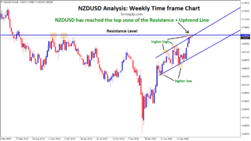 NZDUSD reached the top of the resistance and uptrend line