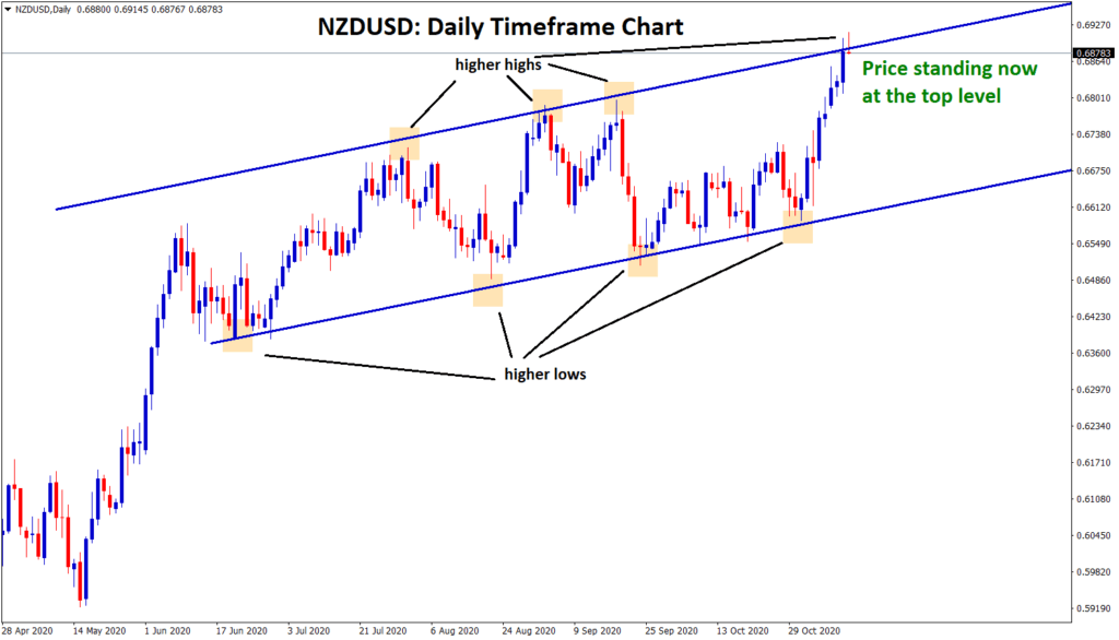 NZDUSD standing now at the top of the uptrend line