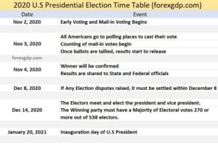 U.S Presidential 2020 election time table
