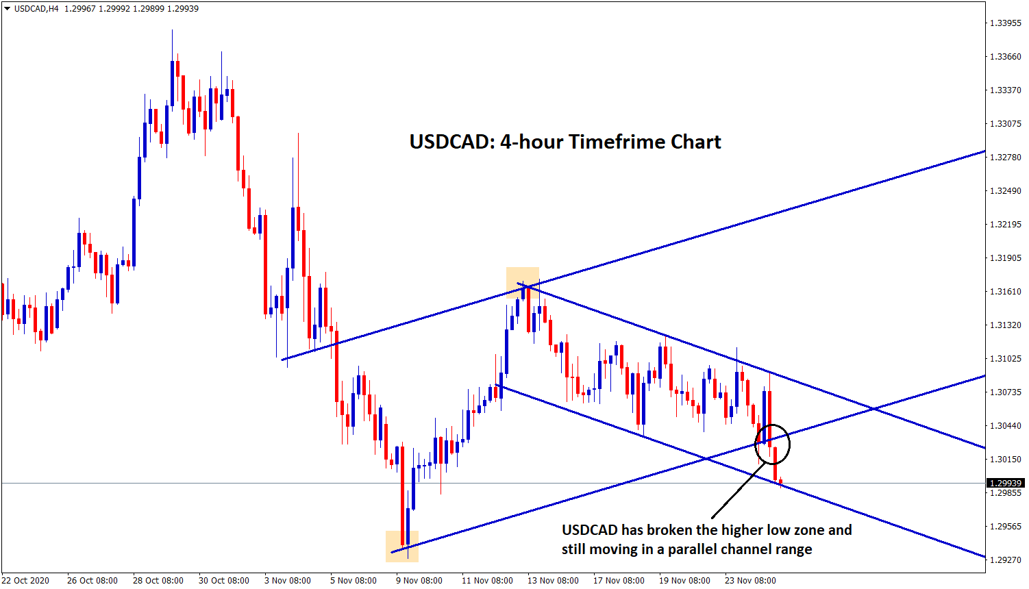 USDCAD broken the higher low and moving in parallel channel range