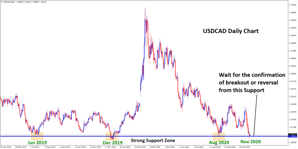 USDCAD strong support zone reached in Daily Chart
