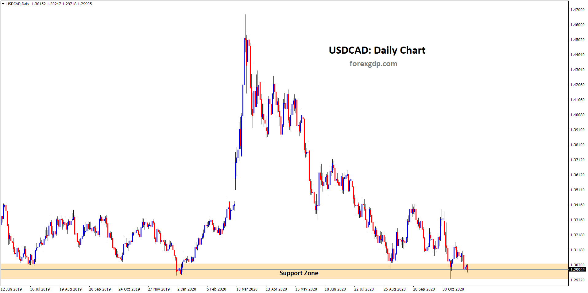 USDCAD wandering around the support zone in daily chart