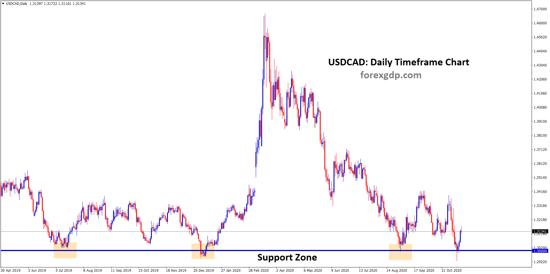 USDCADDaily SUPPORT zone bounce back