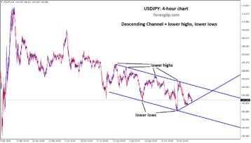 USDJPY moving in a descending channel pattern