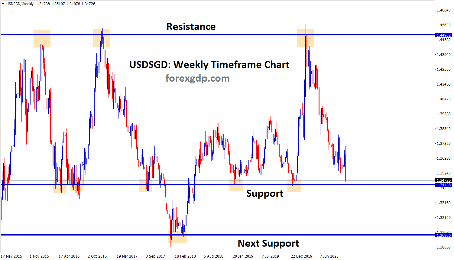 USDSGDWeekly ranging market at the support now