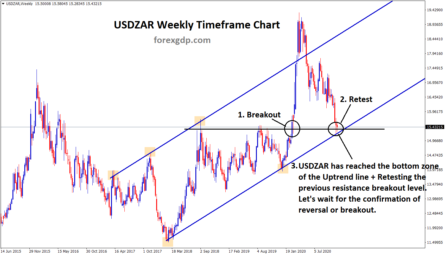 USDZAR reached the bottom of uptrend retesting breakout level 1