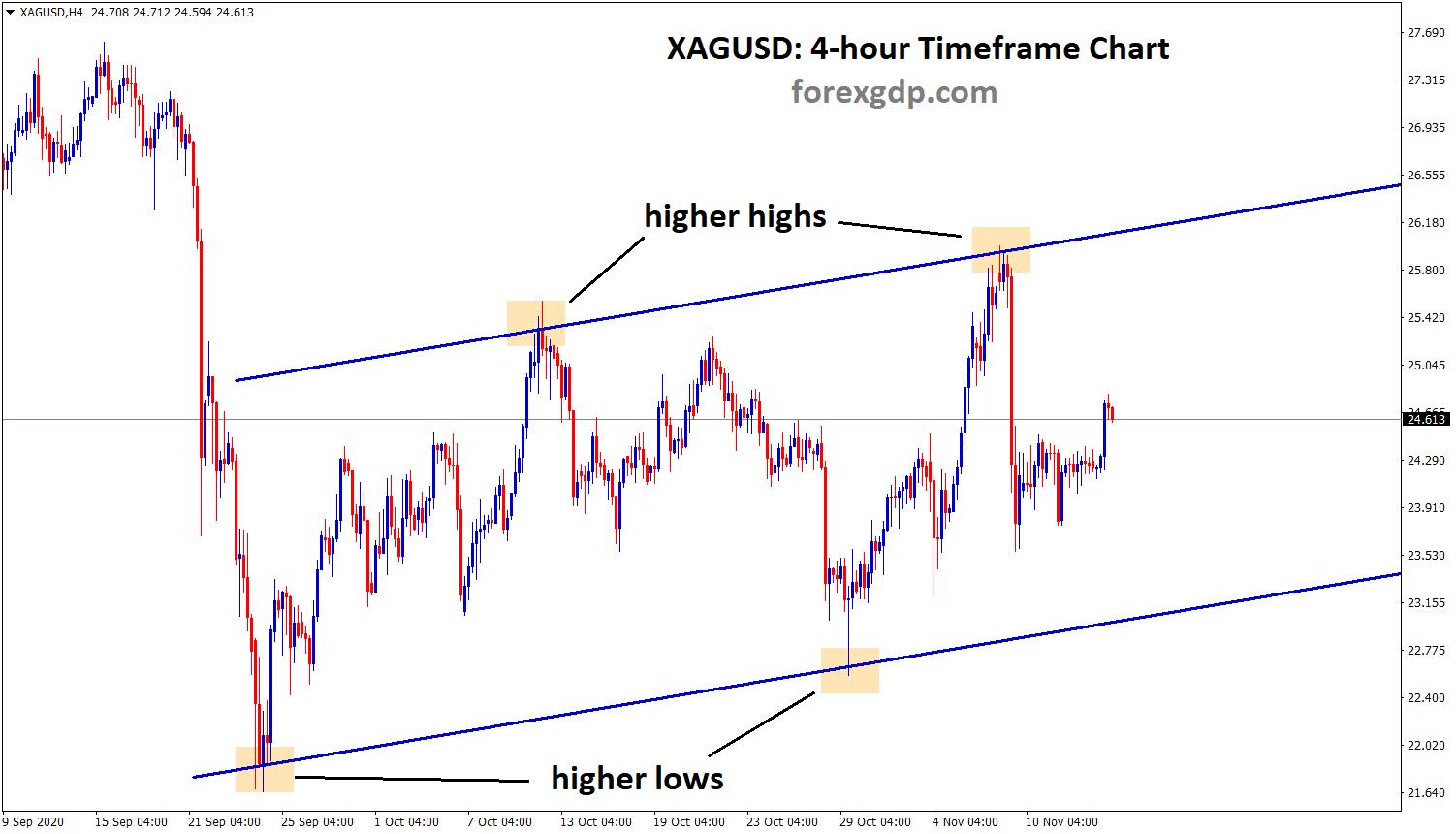 XAGUSDH4 silver ascending channel pattern