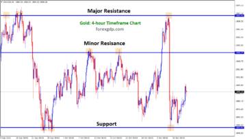 XAUUSDH4 gold minor and major resistance support bounce back