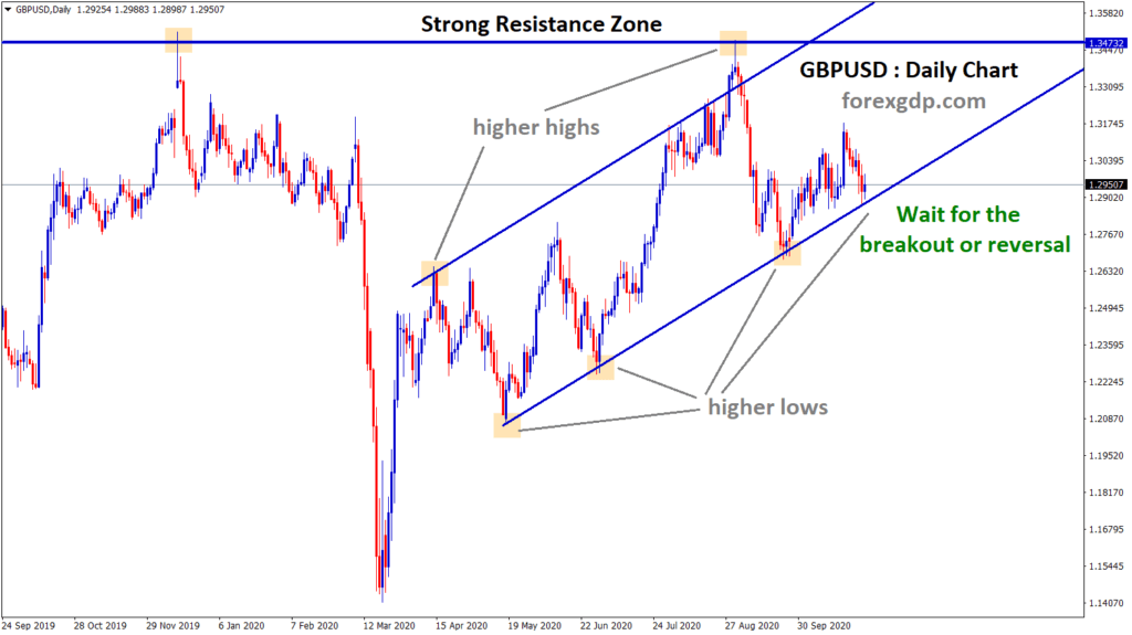ascending channel and resistance breakout or reverse