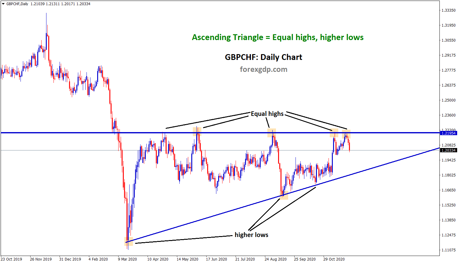 ascending triangle chart pattern in gbpchf