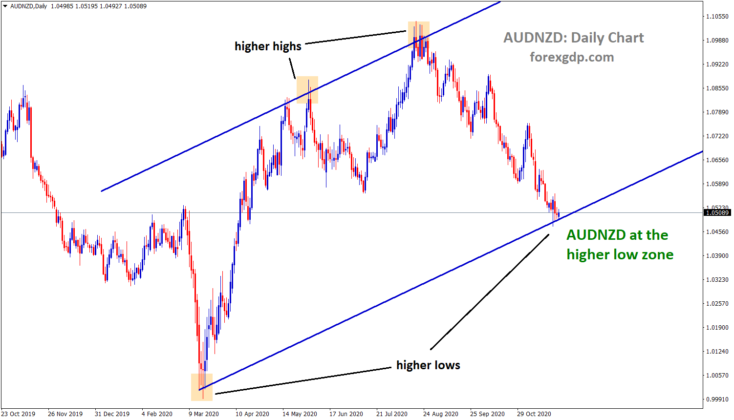 audnzd at the higher low zone in the daily tf chart