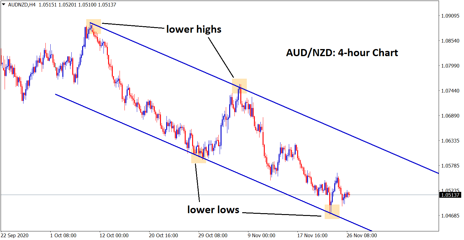 audnzd moving in a downtrend forming lh ll