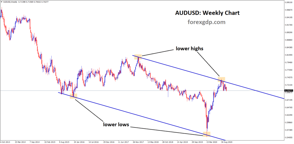 audusd fall from downtrend line weekly chart