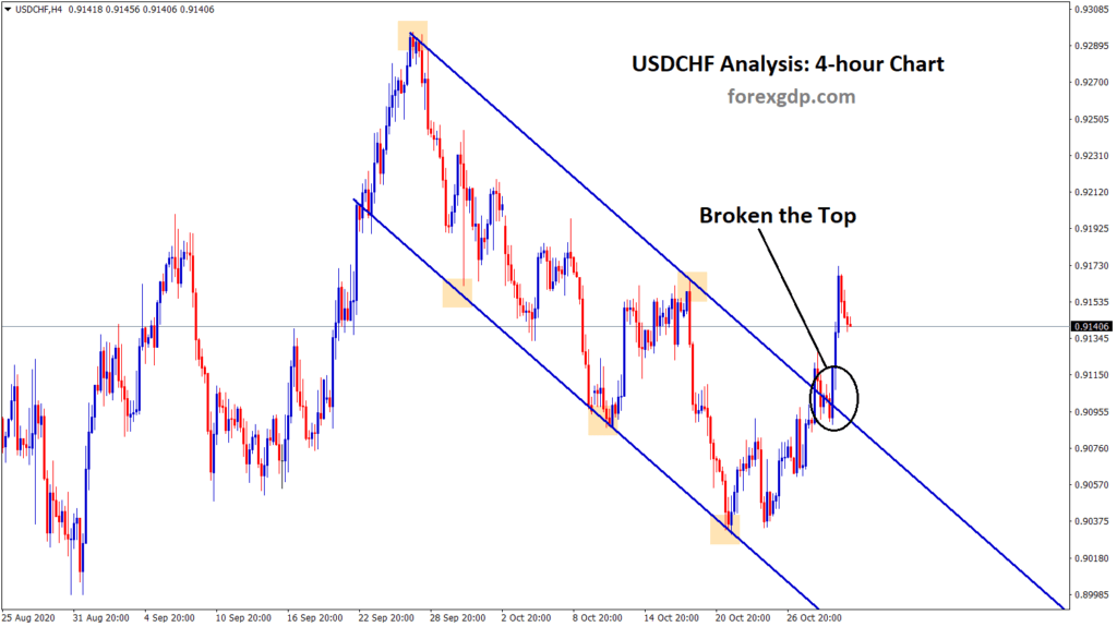 broken the top of the descending channel in the h4 chart