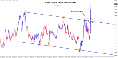 cadchf has broken the top zone of the range after long time