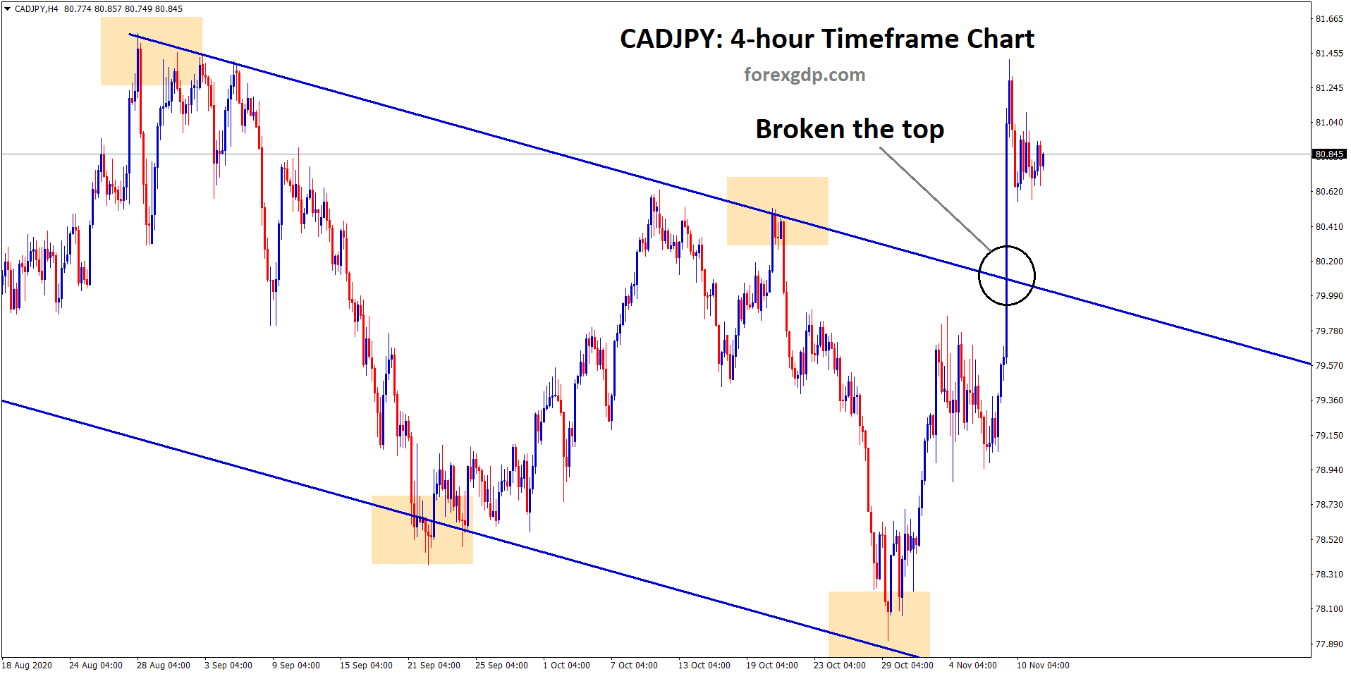 cadjpy has broken the top of the descending channel