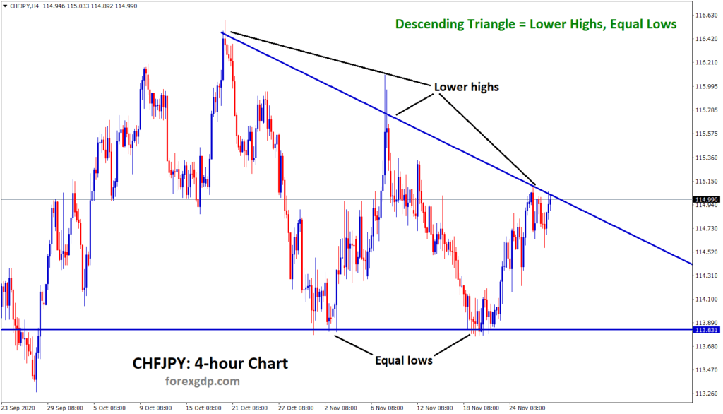 chfjpy descending triangle analysis in 4 hour