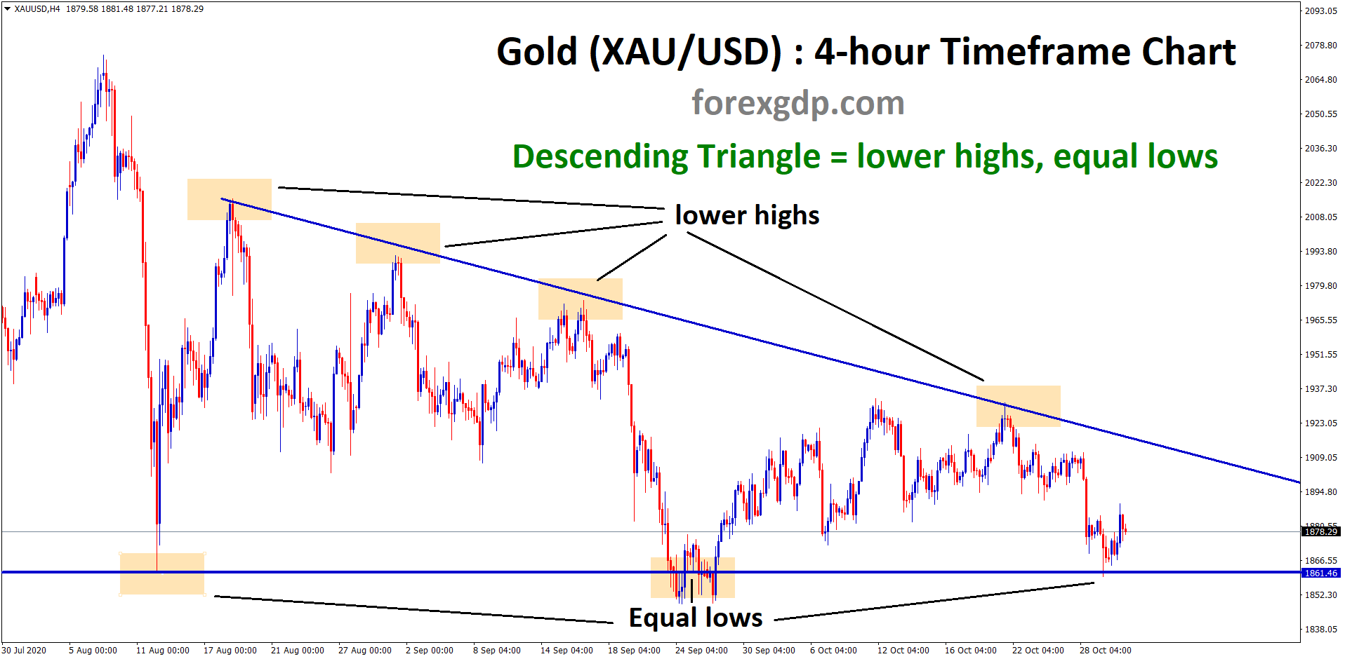 descending Triangle formed in gold xauusd