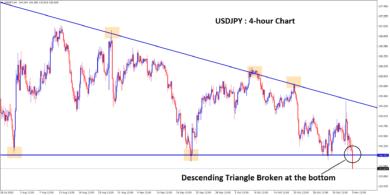 descending triangle broken at the bottom in usdjpy