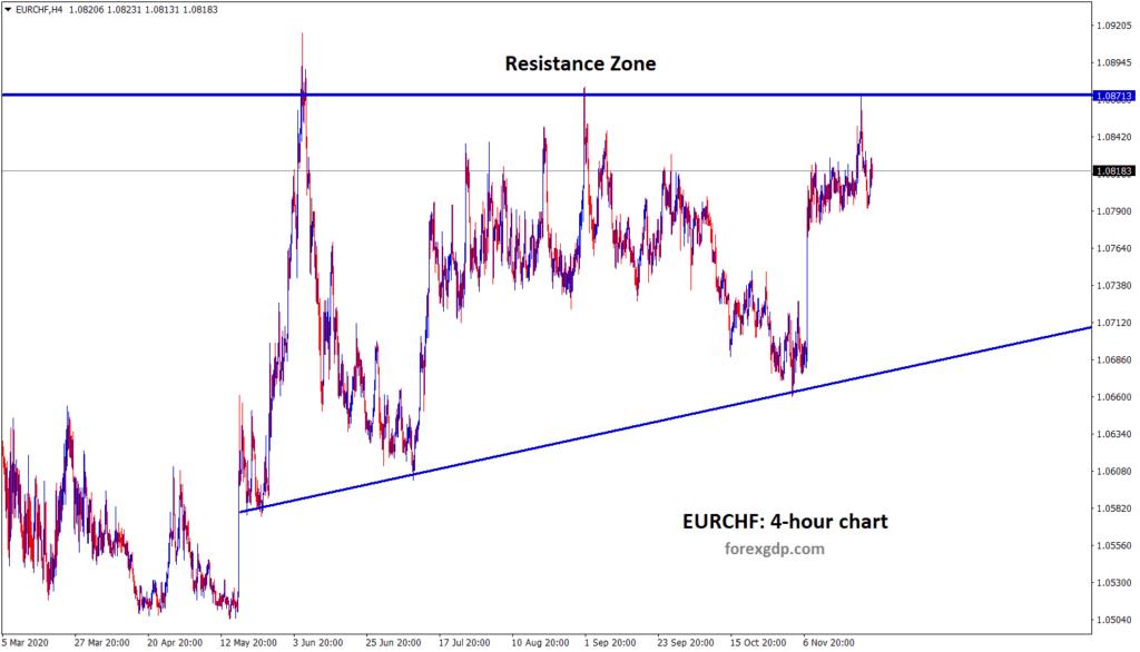 eurchf 4 hour chart analysis