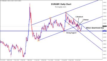 eurgbp breakout retest range trading analysis