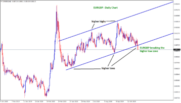 eurgbp broken higher low zone and reached SL price