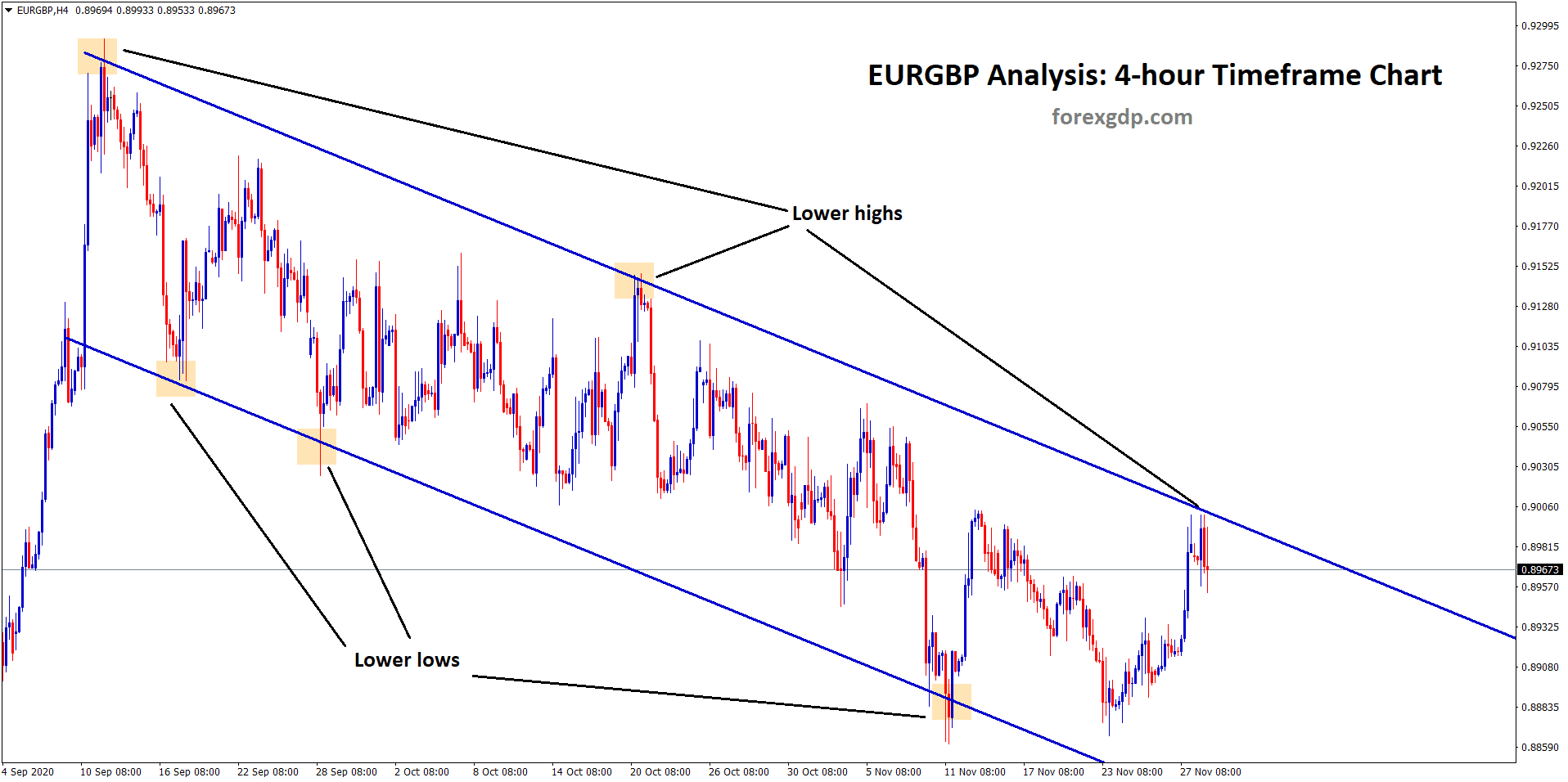 eurgbp going to fall from lower high