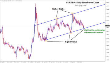 eurgbp higher low level wait for breakout or reversal