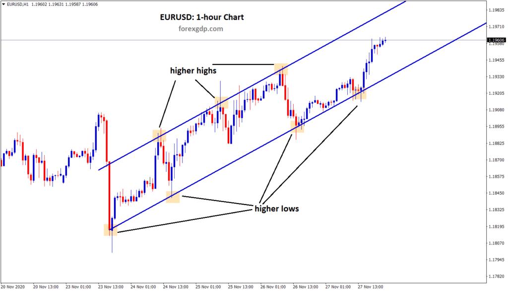 eurusd 1 hour chart waiting for breakout