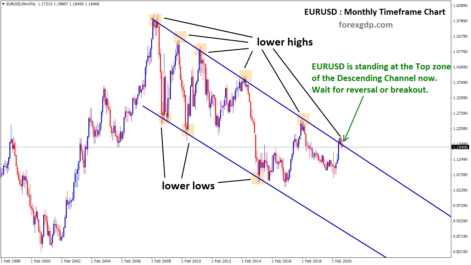 eurusd at the top of descending channel in monthly chart