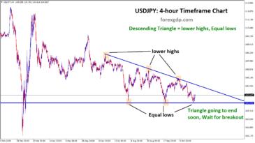 forex descending triangle pattern in usdjpy
