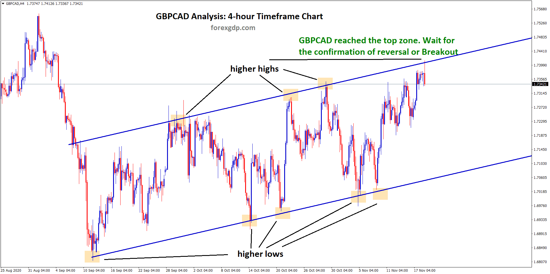 gbpcad reached the top zone wait for the confirmation of reverse or break