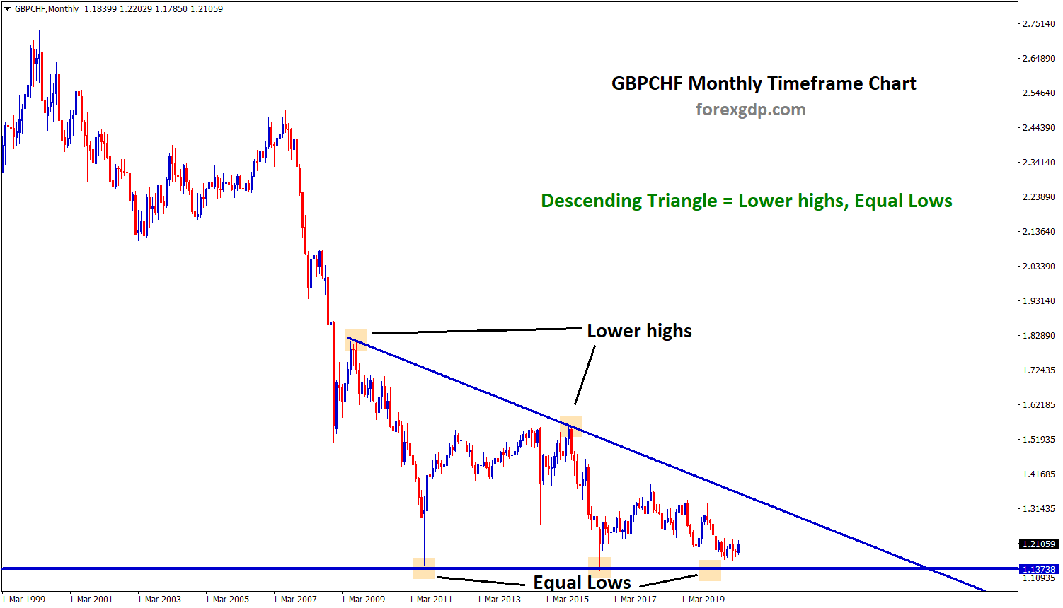 gbpchf descending triangle lower highs and equal lows