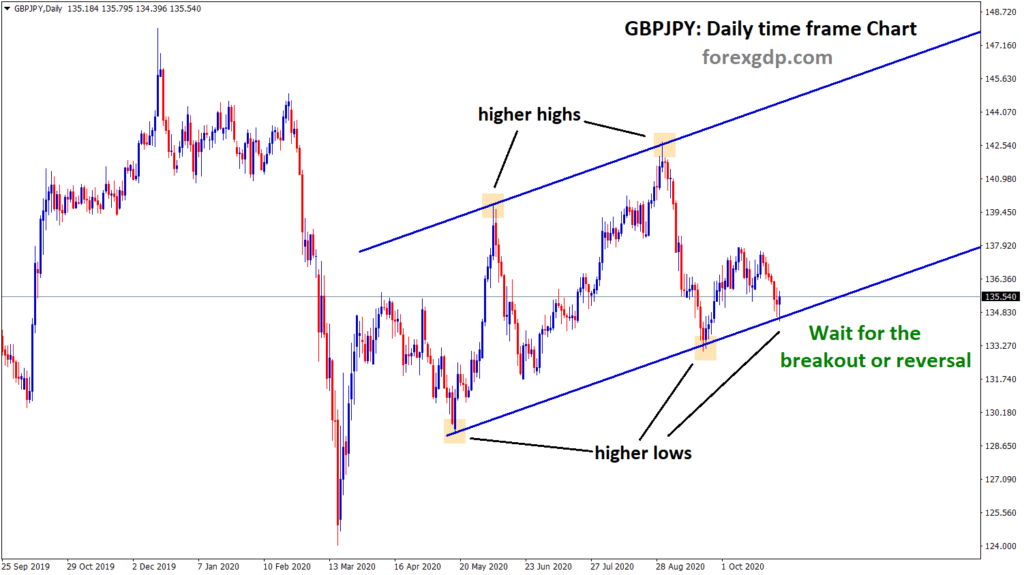gbpjpy daily timeframe chart analysis Ascending channel