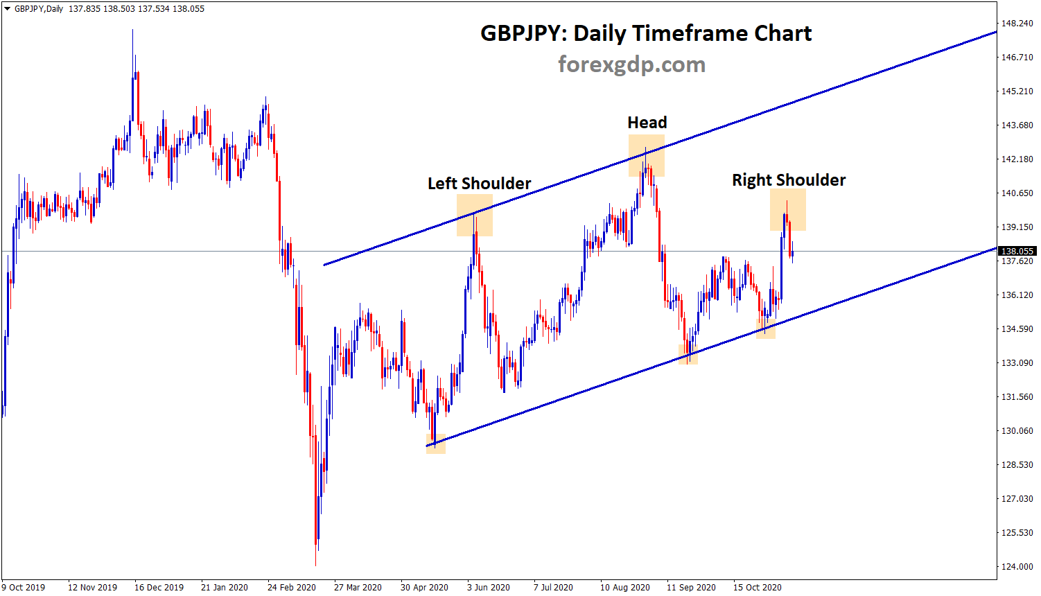 gbpjpy head and shoulder
